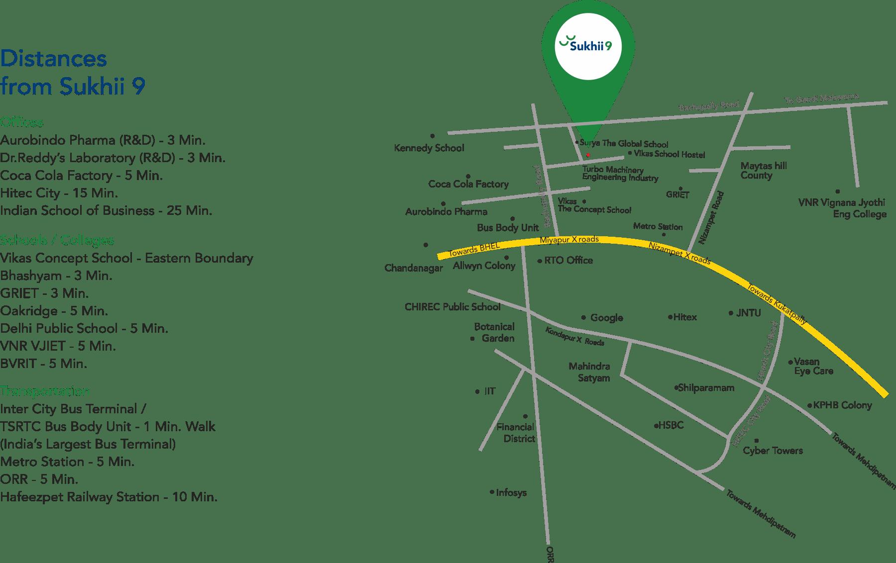 Sukhii9 landmarks